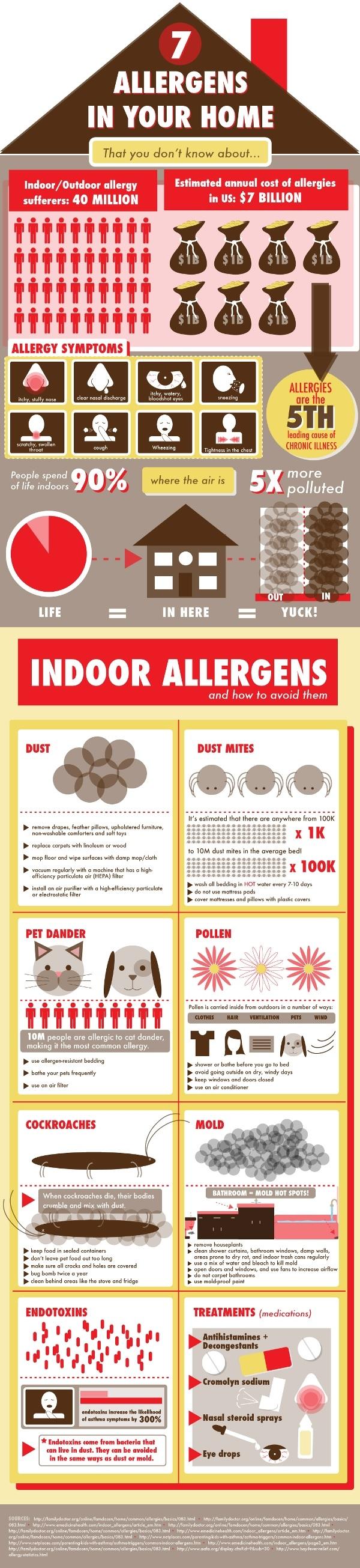 indoor allergens