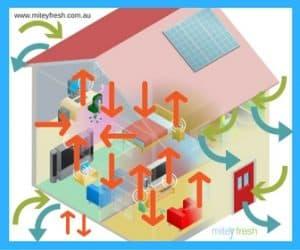 Indoor Building Ventilation