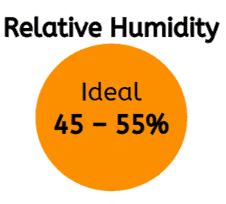 Relative Humidity 44-55%