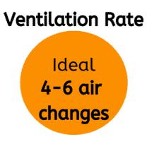 Ventilation Rate
